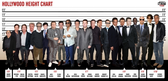 I'm about 5 foot 7 inches .. in good company with Tom Cruise and Josh Hutcherson.